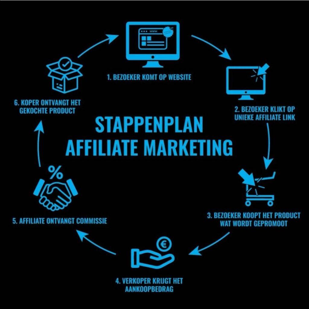 Op deze foto zie je het stappenplan van Affiliate Marketing